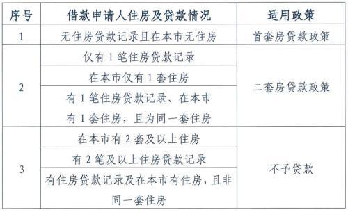 图片来源:北京住房公积金管理中心。
