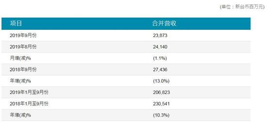 半导体显示丨友达光电第三季度营收达162亿元 同比减少13.6%