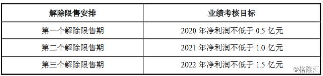 唐德影视(300426.SZ)拟授出限制性股票不超862.1万股 董秘古元峰拟获授334.5万股