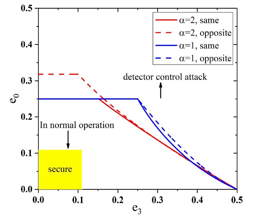 中国科大在量子密钥分发实际安全性研究方面取得新进展