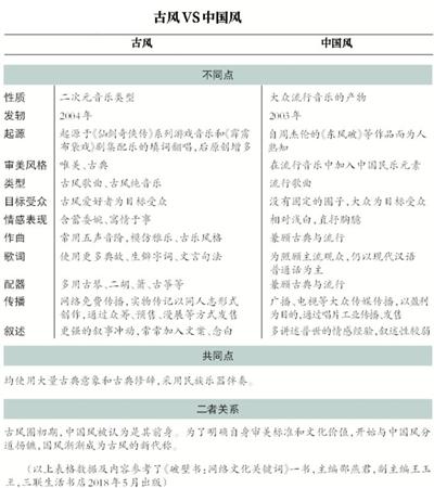 古风歌曲:互联网时代的青年亚文化