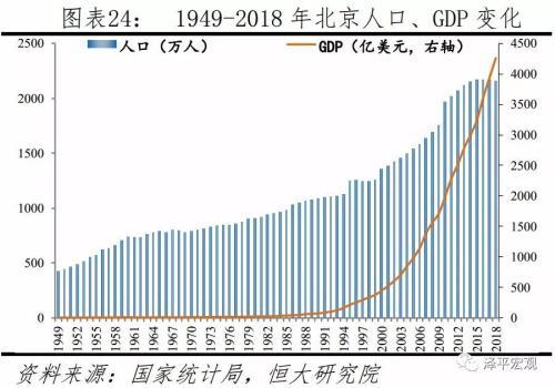 任泽平:人口不是导致大城市病的主要原因
