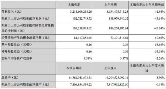 宁波华翔一季度营收下滑 业绩大跌超4成