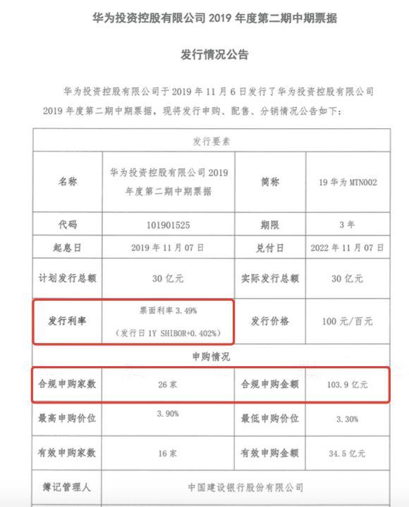 华为30亿债又遭上百亿资金疯抢 26家机构排队