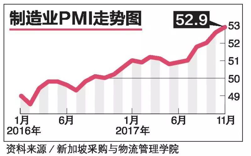 ▲资料图片:新加坡2017年11月采购经理指数(PMI)上升至52.9点,创下八年来新高。(新加坡《联合早报》)