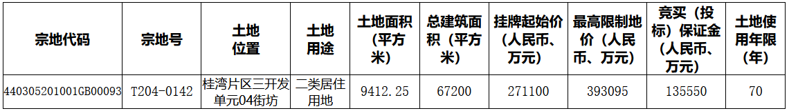深圳94.13亿元挂牌7宗地块 其中5宗位于前海