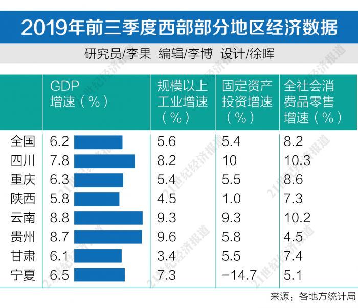 西部经济三季报:云贵GDP增速领