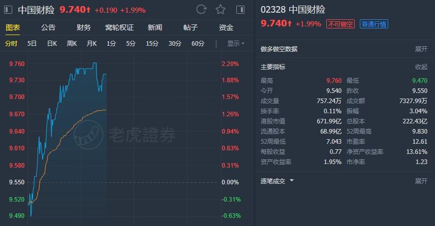 """野村:维持中国财险(02328)目标价11.12港元 重申""""买入""""评级"""