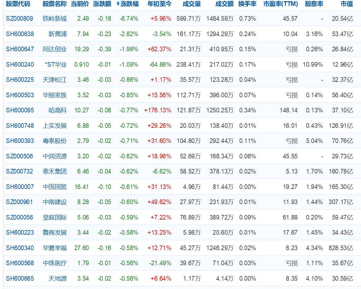 早盘:沪深两市集合竞价全线高开,大悦城涨2.01%