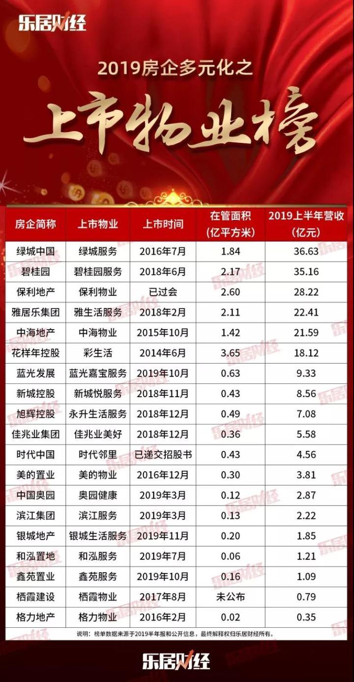 """榜单丨房企第二赛道:保利物业""""过会"""",上市物业龙头之争掀波澜?"""