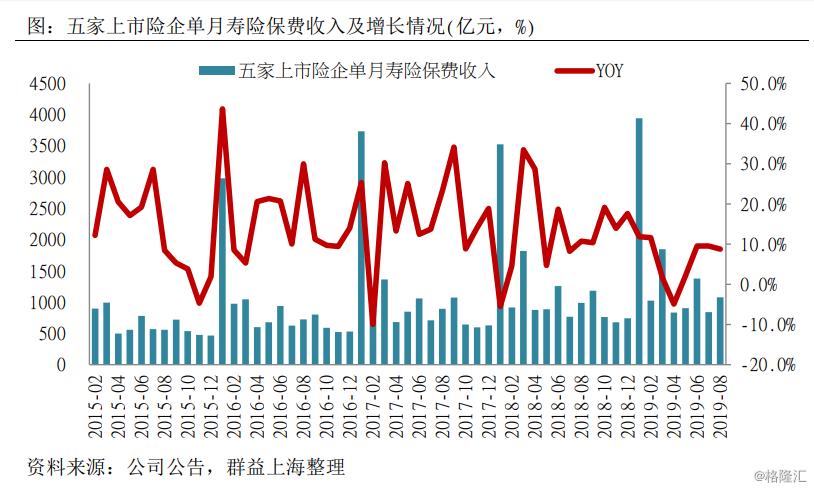 2019年8月份上市险企保费收入综评:寿险负债端扩张呈分化态势,财险较快增长