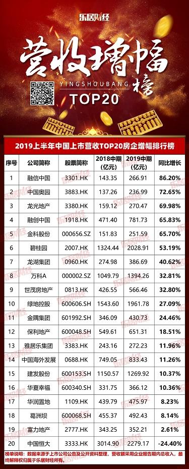快讯:融信中国夺魁《2019上半年中国上市房企营收20强增幅榜》