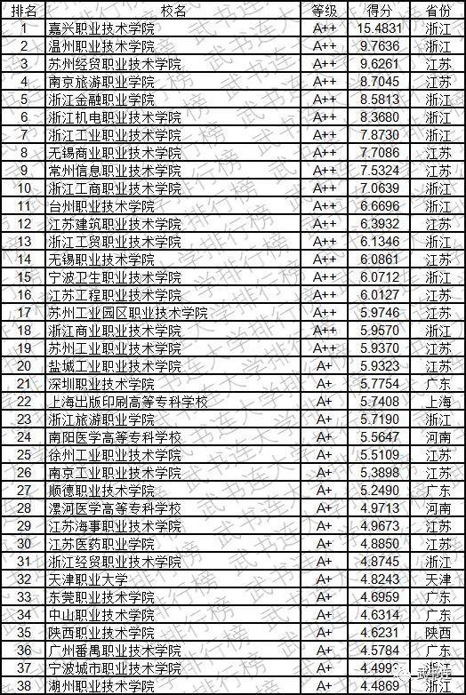2019中国高职高专创新能力排行榜发布,看看你的大学排第几?