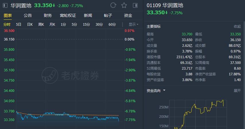"""小摩:维持华润置地(01109)""""增持""""评级 下调目标价至43.5港元"""