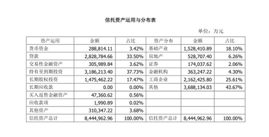 个别业务风险资本计提存在差错,苏州信托领25万元罚单