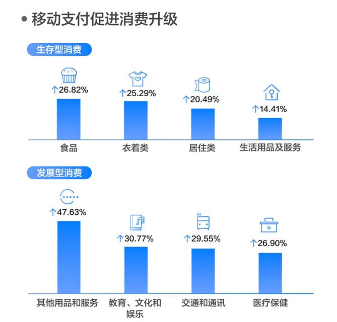 """""""数字金融开放研究计划""""研究表明——移动支付促进消费增长16%"""