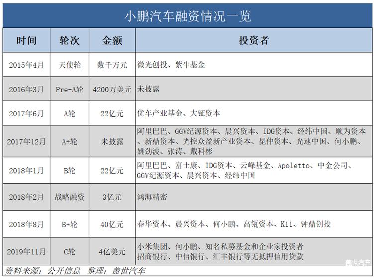小鹏获4亿美元C轮融资/恒大签60家零部件企业
