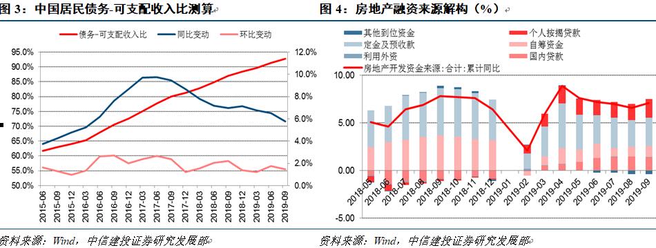 【中信建投 宏观】Q3实体经济杠杆率稳中有升,未来如何推演