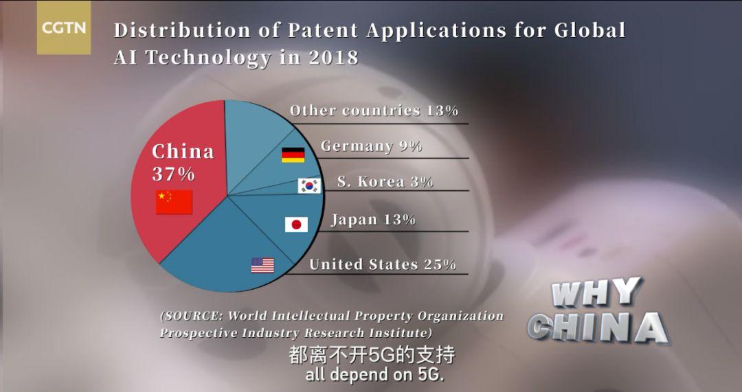 中国在人工智能全球竞争中占优势