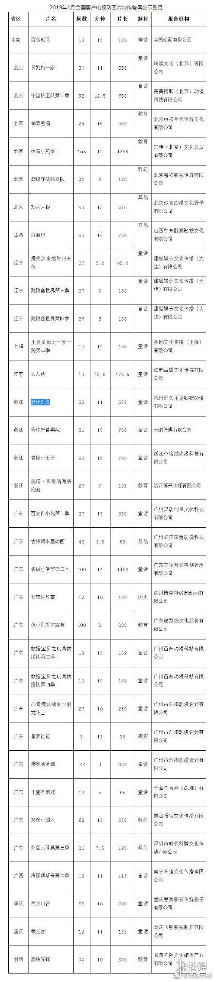 《舒克贝塔》重拍!广电1月国产动画片备案名单公布 喜忧参半