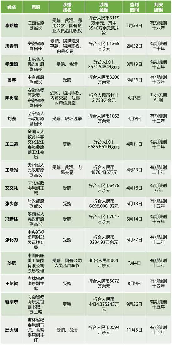 (今年宣判的部分往年落马中管干部一览表,统计截至12月23日)