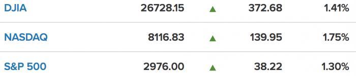美股一线丨小非农数据亮眼,美股三大股指均涨超1.3%,道指涨超370点,金价大跌2.2%