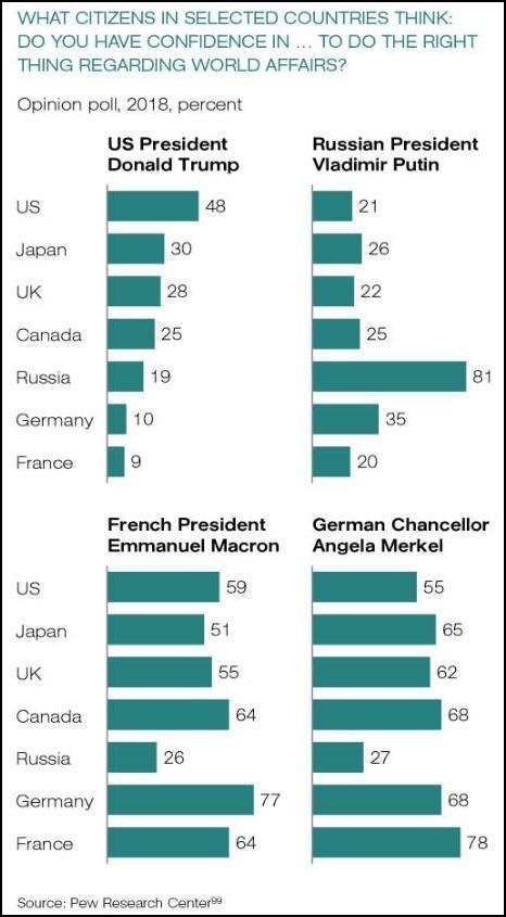 比起马克龙(64%),法国人认为默克尔(78%)在国际事务中做法更正确(图片来源:推特)