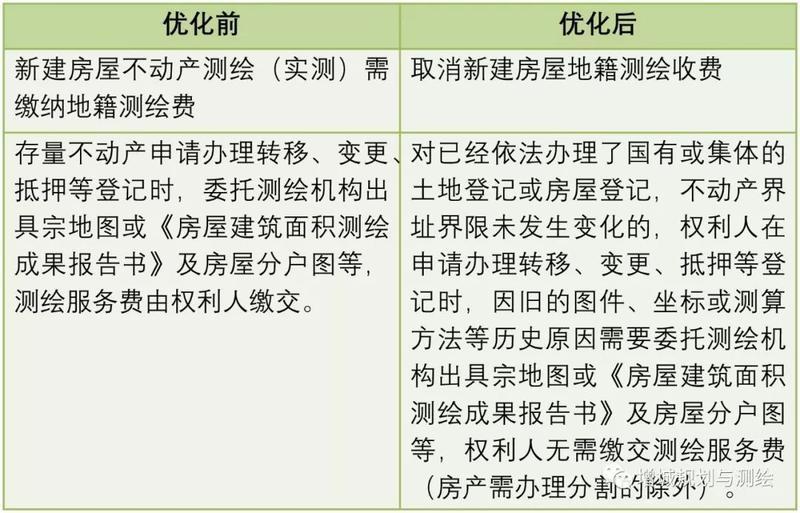 """惠民!增城持续优化""""三测合办""""服务,取消不动产测绘这两项收费!"""