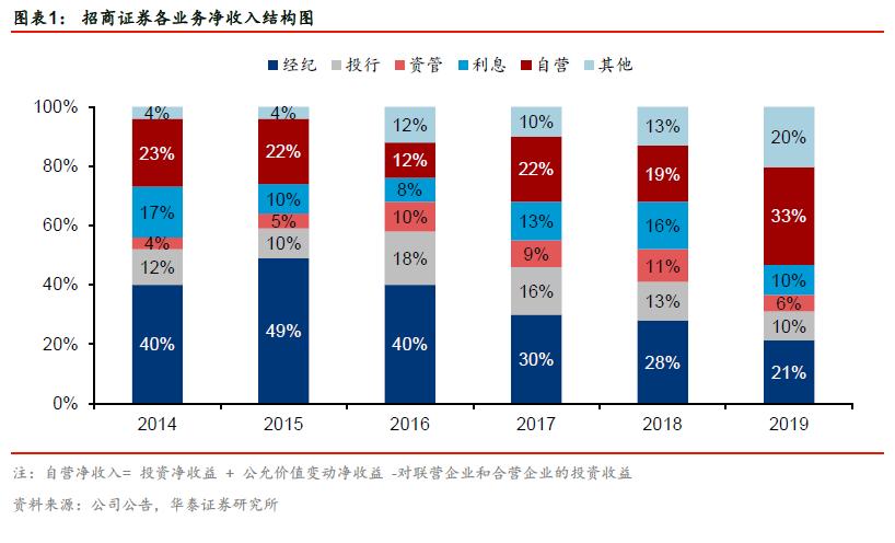 【华泰金融沈娟团队】投资驱动业