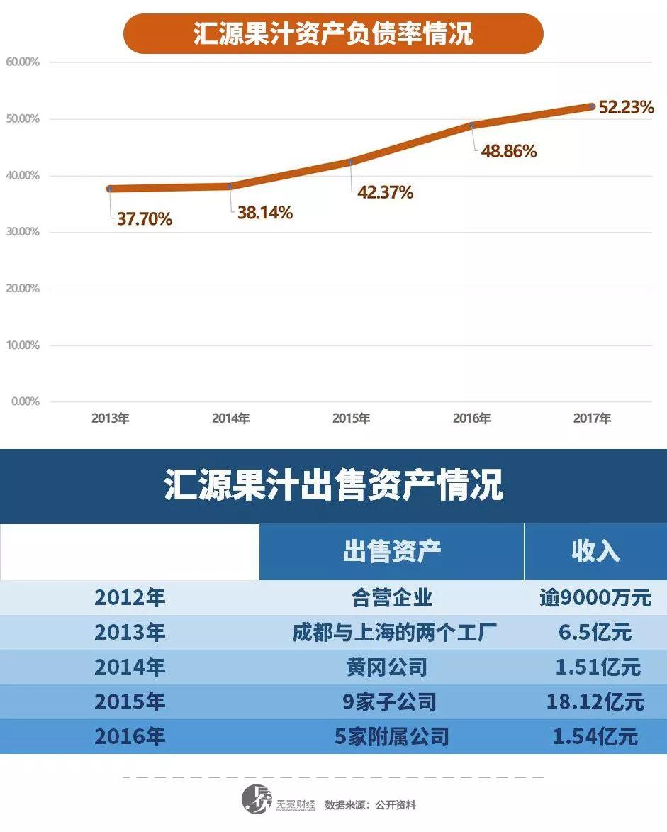 ▲汇源果汁负债增加,一直在卖资产还债。
