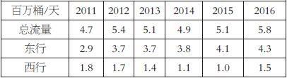 表为2011—2016年好望角石油流量