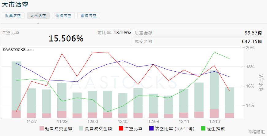 12月16日港股沽空统计:维他奶国际(0345.HK)今日沽空比率最高