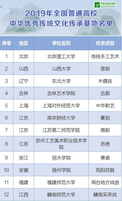 这些高校上榜,2019全国普通高校中华优秀传统文化传承基地名单公布