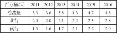 表为2011—2016年曼德海峡石油流量