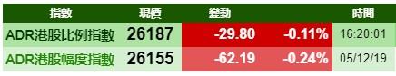智通ADR统计 | 12月6日