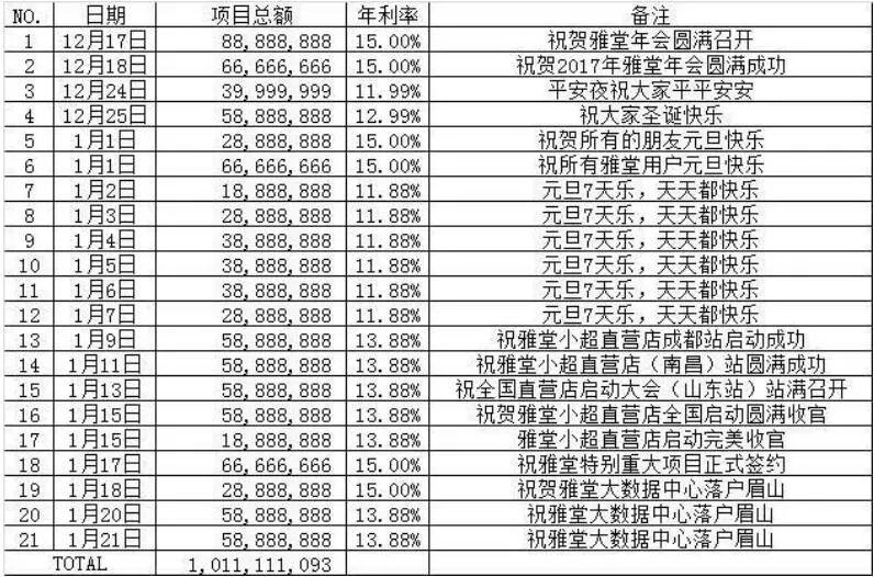 有意思的是,今年1月,雅堂控股曾计划在雅堂智慧城集资建设员工公寓。