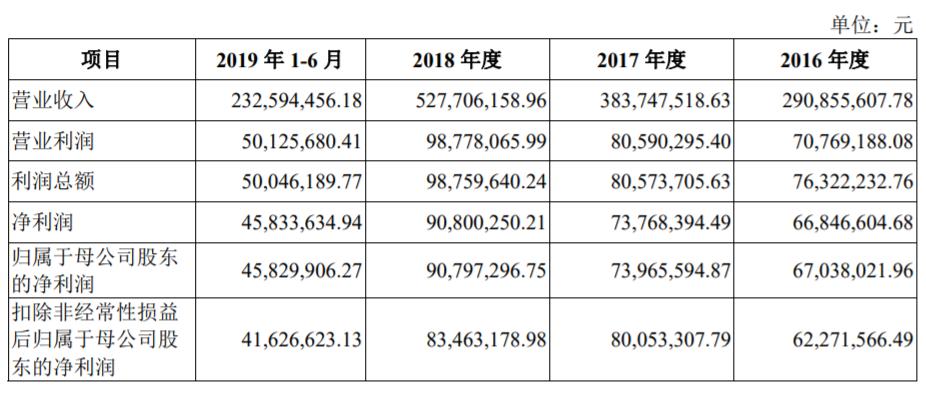 新炬网络冲刺IPO 过于依赖中国移动存隐忧?