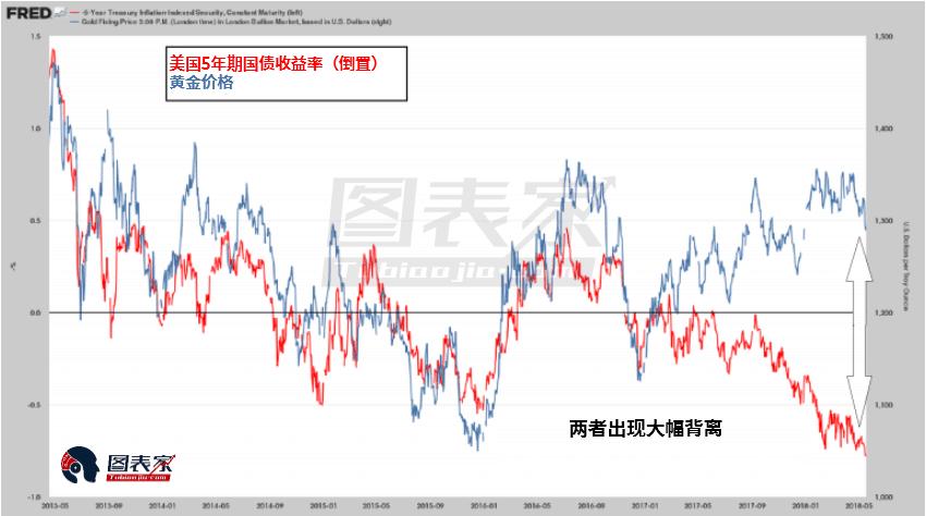 前路何在?黄金和黄金股短期仍处于弱势