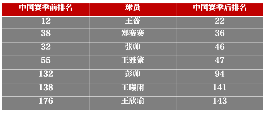网球中国赛季金花45人次亮相正赛,老将失意新人收获大