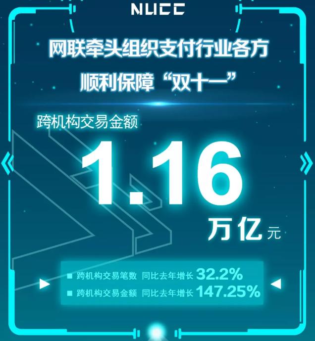 """央行公布""""双十一""""成绩单:网联、银联共处理网络支付业务金额同比增162.6%"""
