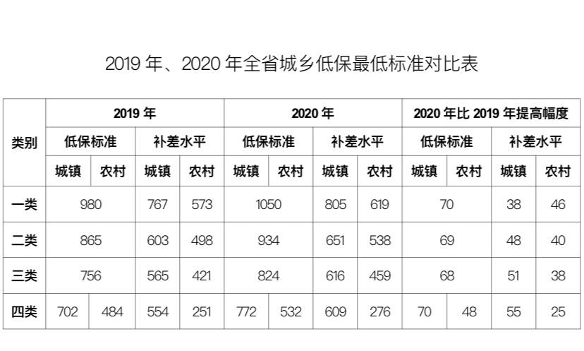 广东发布2020年全省城乡低保最低标准