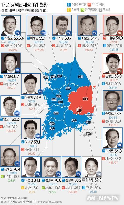 图注:韩国地方选举17个选区得票第一候选人