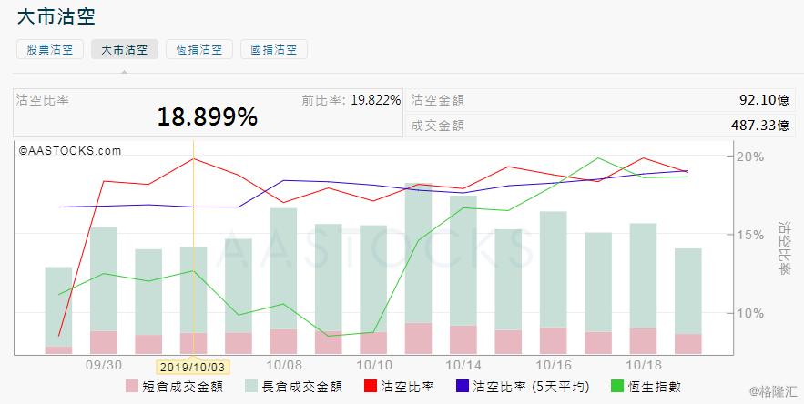 10月21日港股沽空统计:中渝置地(1224.HK)今日沽空比率最高