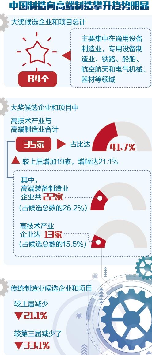 第五届中国工业大奖揭晓 高端制造比例突出 中国工业 大奖 路耀华