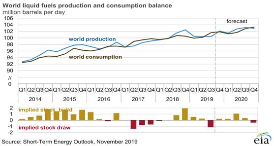 国际油市基本面态势和基准油格局