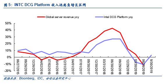 【安信计算机】服务器市场回暖在即