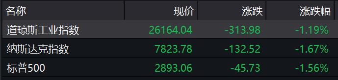 美股逼近8月低点 机构坚定看多A股底气何在?