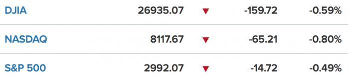 美股一线丨奈飞跌超5%,标普跌穿3000点,三大股指集体收跌