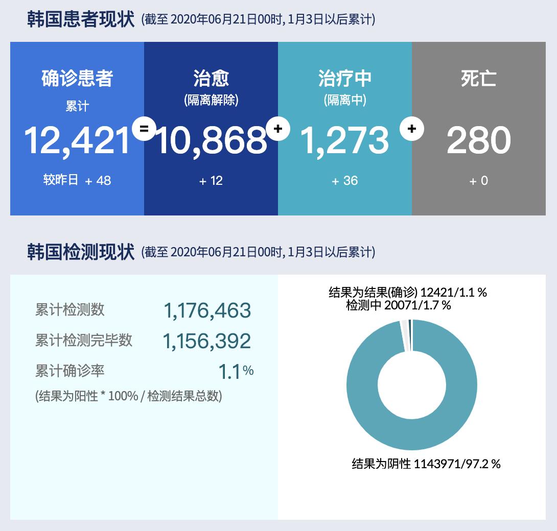 韩国新增48例确诊病例 中部城市大田一周累计36例