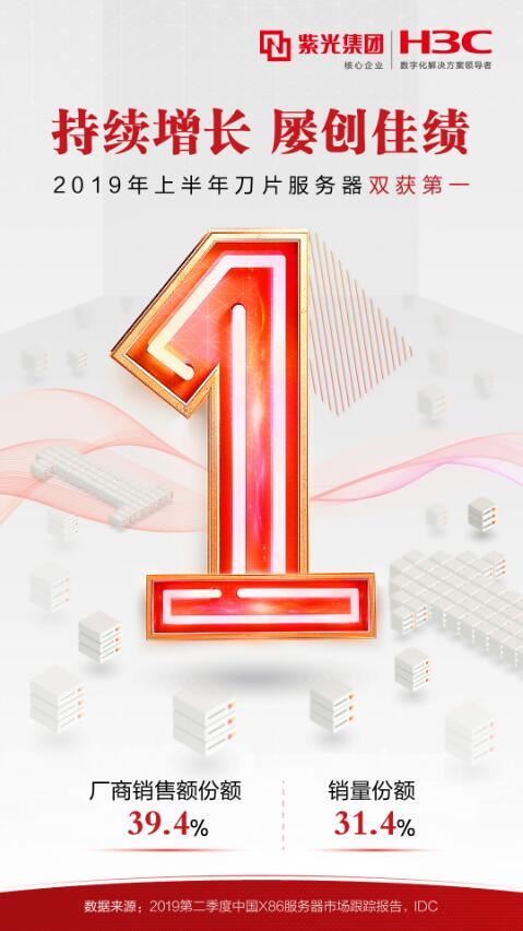 持续增长,新华三刀片服务器2019上半年销量与销售额赢得双项中国市场份额第一